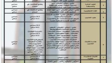 صورة التعليم تطلق استمارة التقديم إلى الجامعات والكليات الأهلية لخريجي الدور الثالث وشمول الدورين الأول والثاني